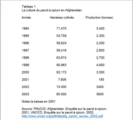 La culture du pavot à opium en Afghanistan Source: PNUCID et UNOCD