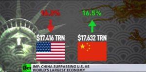 La Chine devient la Première puissance économie mondiale, devant les États-Unis