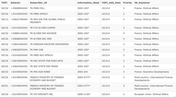 La liste des cibles françaises établie par la NSA sous la présidence Sarkozy