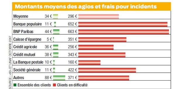 frais bancaires comparaison 60 millions unaf